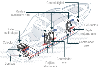 Esquema instalación chiller página sistemes de climatización