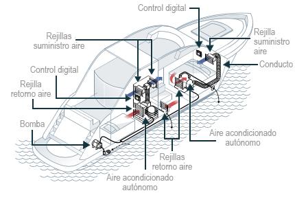 Esquema instalación compactos página sistemes de climatización