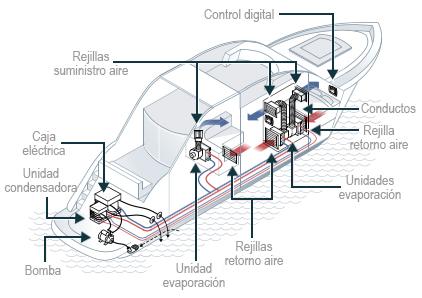 Esquema instalación split página sistemes de climatización